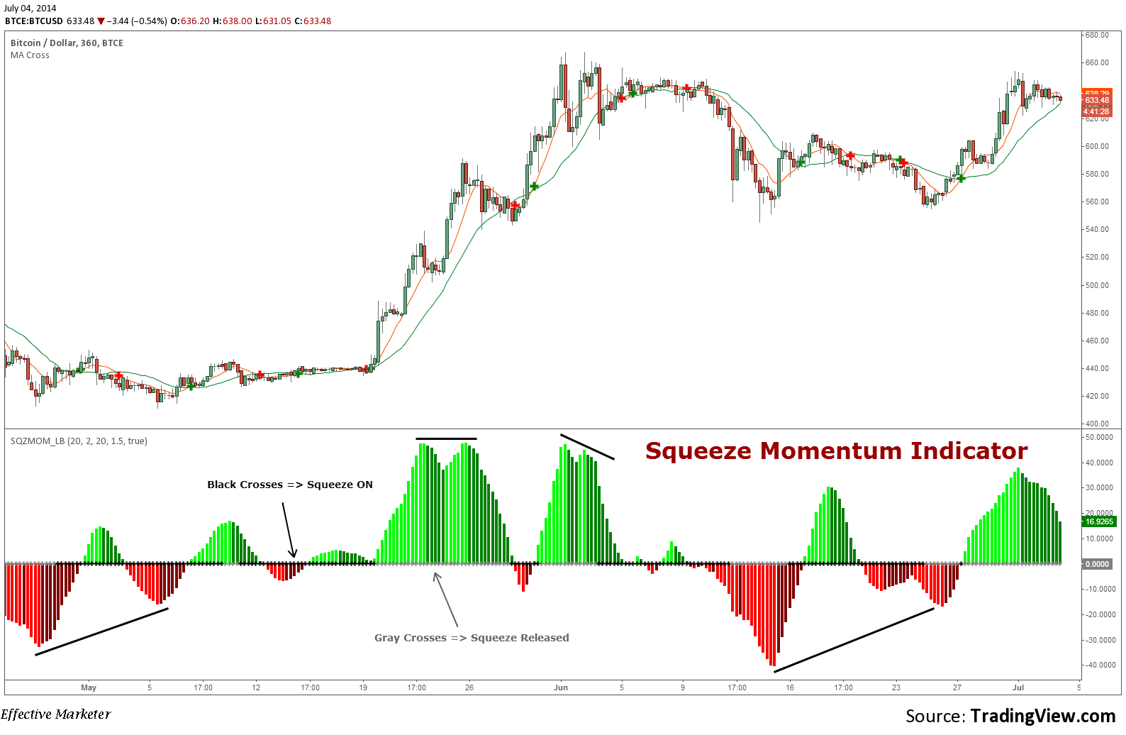 Squeeze Momentum Indicator by LazyBear Tutorial